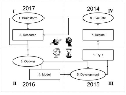 8_Step_Needs_Assessment_Chart