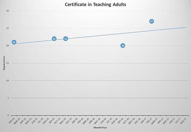 Teaching Adults.jpg